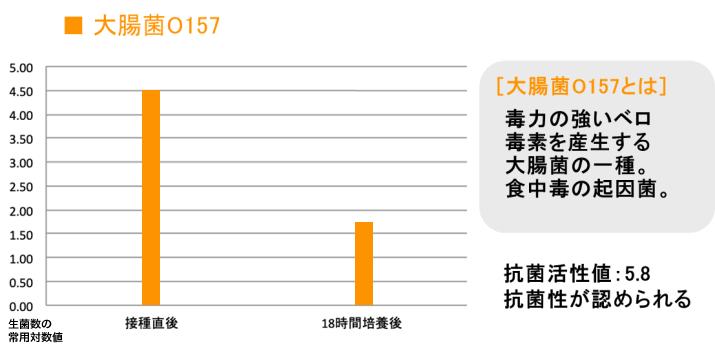 大腸菌O157に対する試験結果