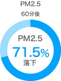 PM2.5減少率