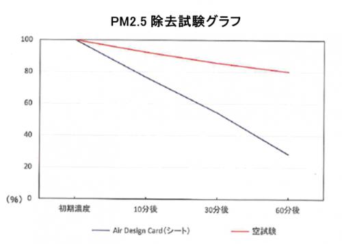 PM2.5除去試験グラフ