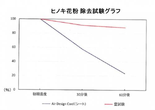 ヒノキ花粉の除去試験グラフ